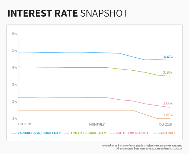 Compare Interest Rates On Home Loans In Australia