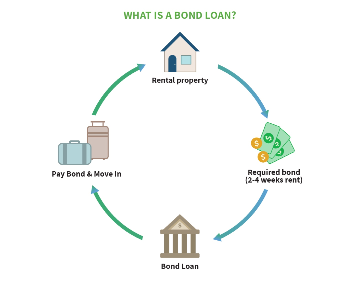 what-is-a-bond-loan
