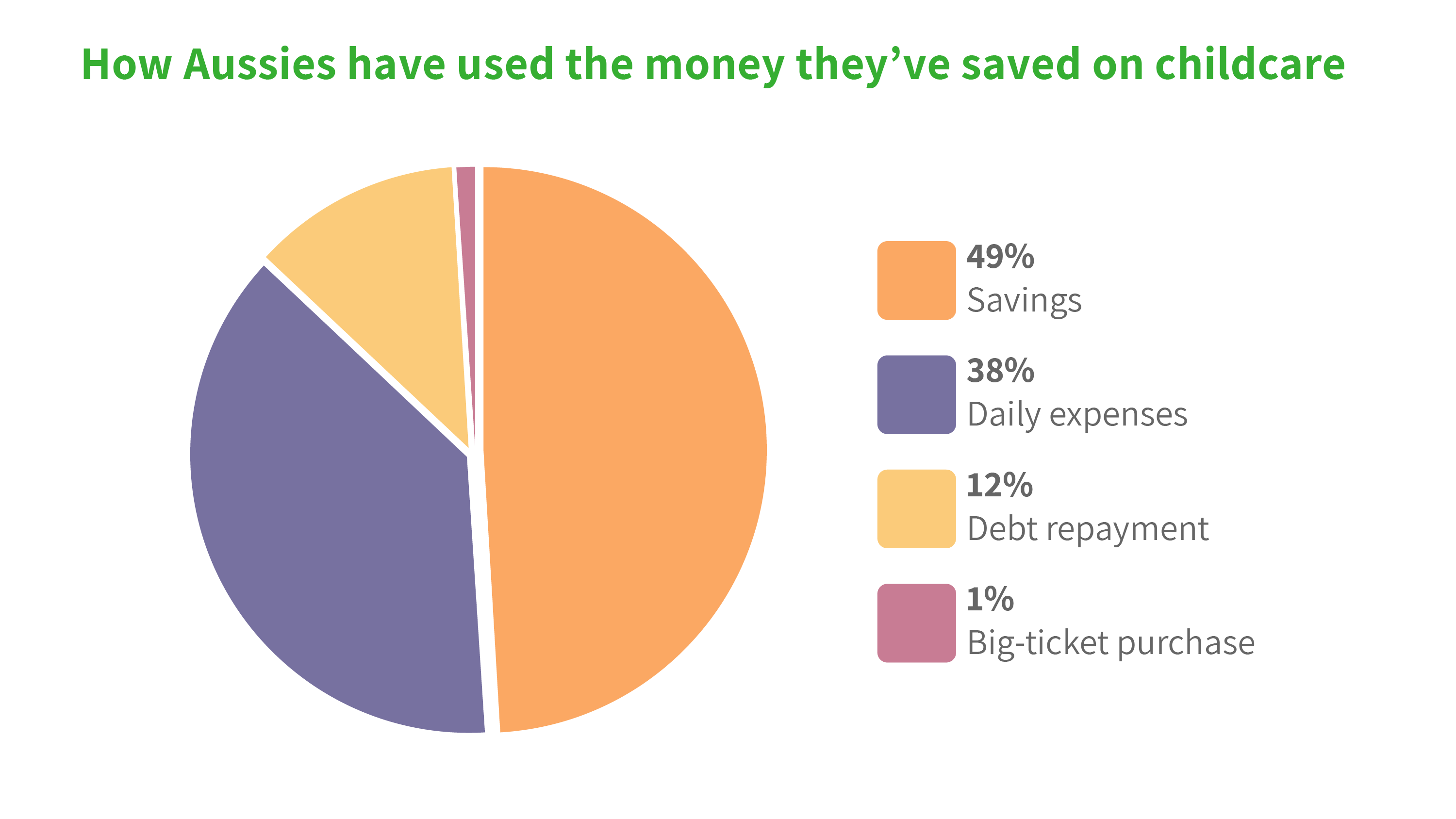 Family savings from free childcare during Covid-19