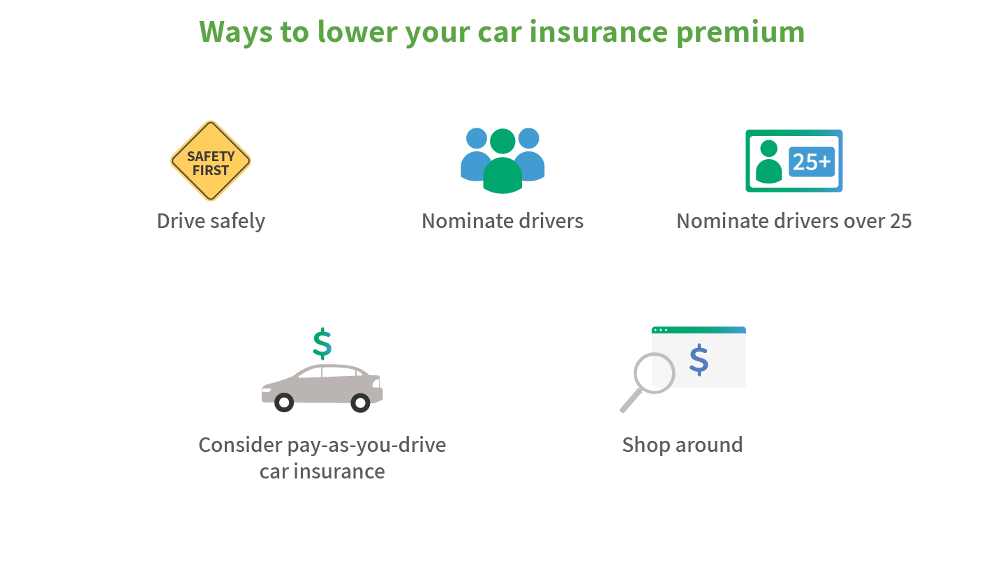 Graphic showing ways to lower your car insurance premium.