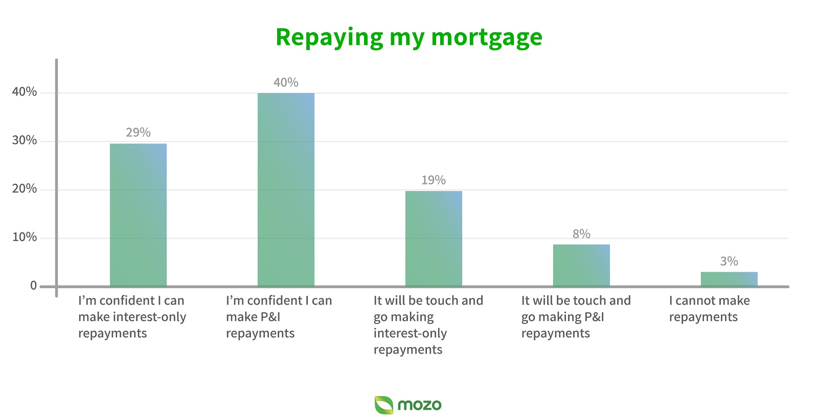 repaying-my-mortgage-graph