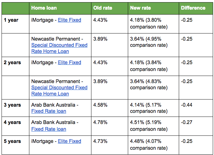 bank home loan comparison