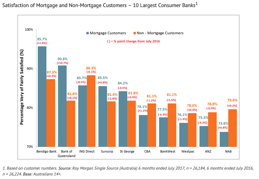 Satisfaction among mortgage customers