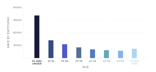 life insurance difference between sex and age in Buckinghamshire