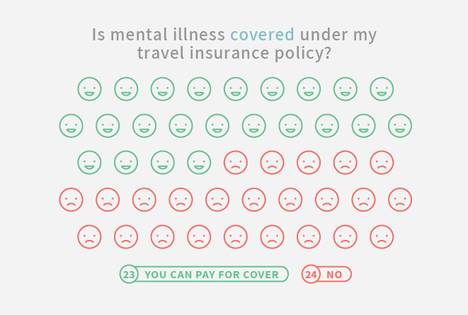 Mental Health And Travel Insurance Report 2018 Mozo