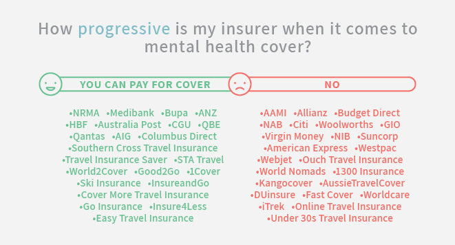 When It Comes To Insurance Mental >> Mental Health And Travel Insurance Report 2018 Mozo
