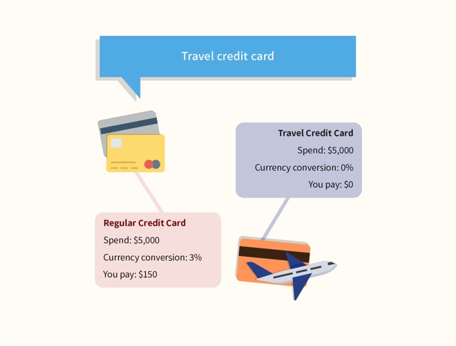 travel credit card or regular credit card