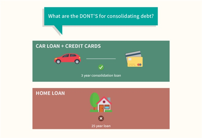 Don'ts for consolidating debt