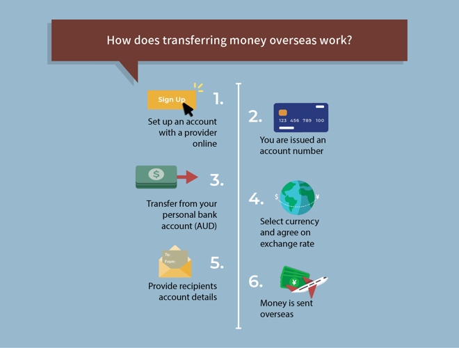 how does transferring money overseas work