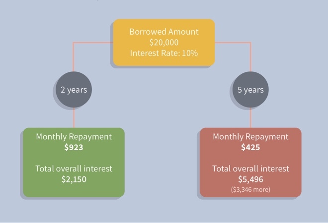 monthly repayments on a personal loan