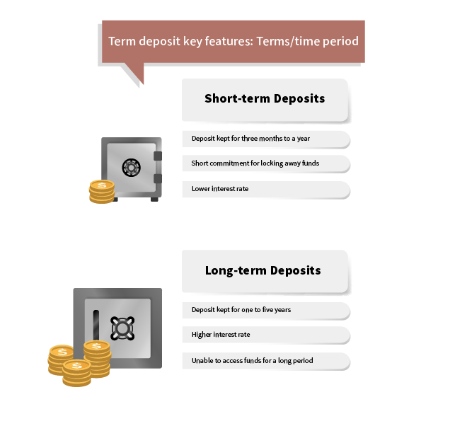 long term deposit or short term deposit