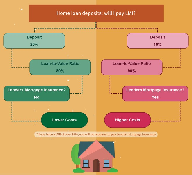First Home Loans Compare 10 Deposit Loans Mozo