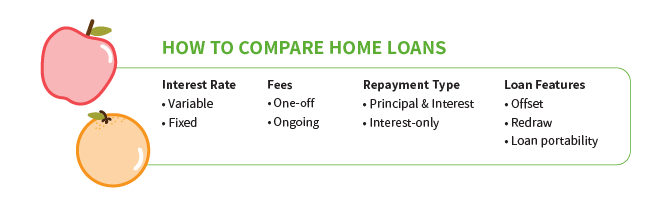 compare investment home loan rates
