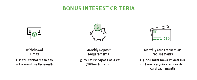 Bonus interest rate criteria