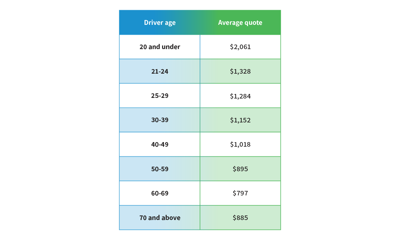 Car insurance in 2019: How much does it cost and how can ...