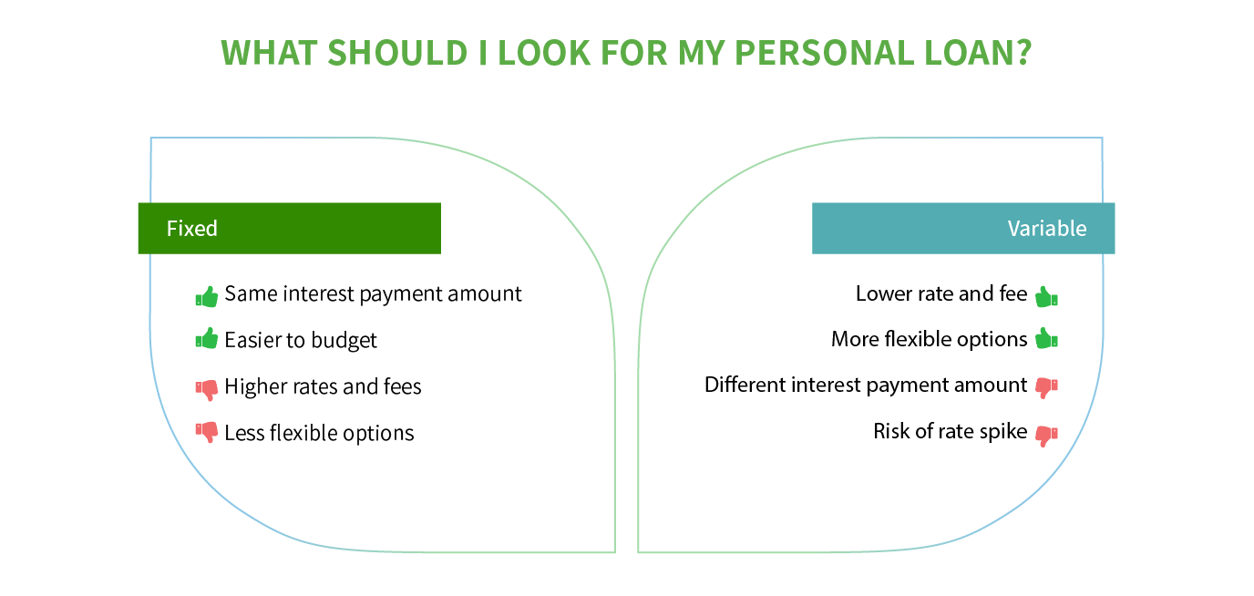 fixed vs variable rate personal loan
