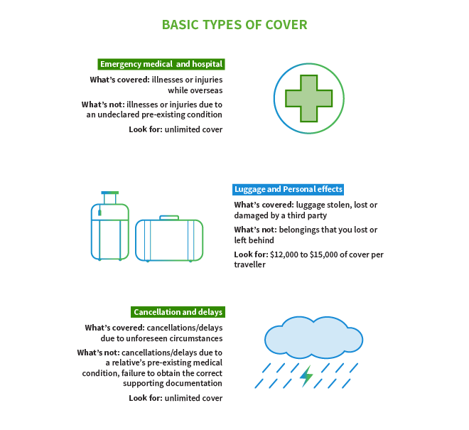 Basic types of travel insurance cover