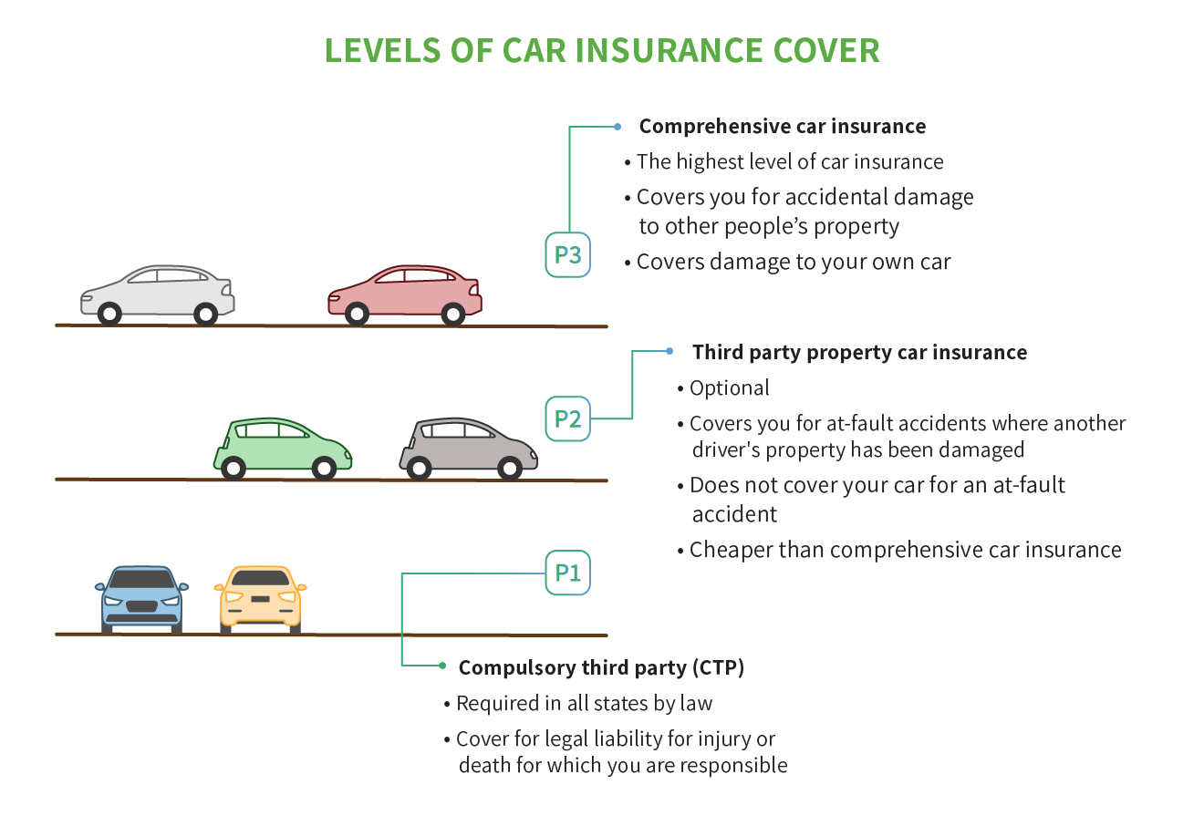 Levels of car insurance cover - comprehensive and third party