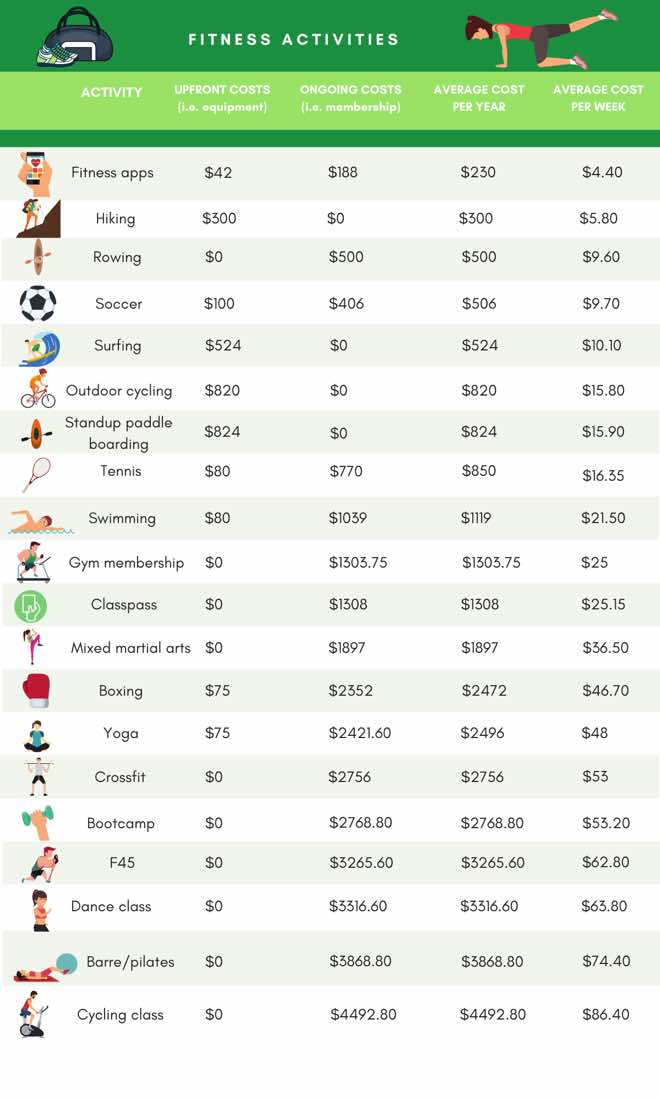 Fitness costs 2020