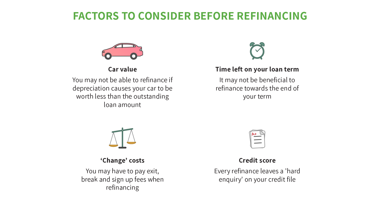 Top Refinance Car Loans 2020 Compare Low Rates And Save Mozo