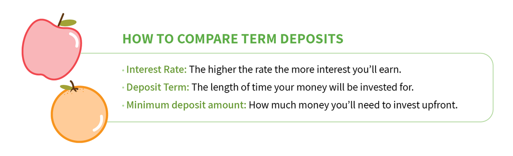 How to compare term deposits